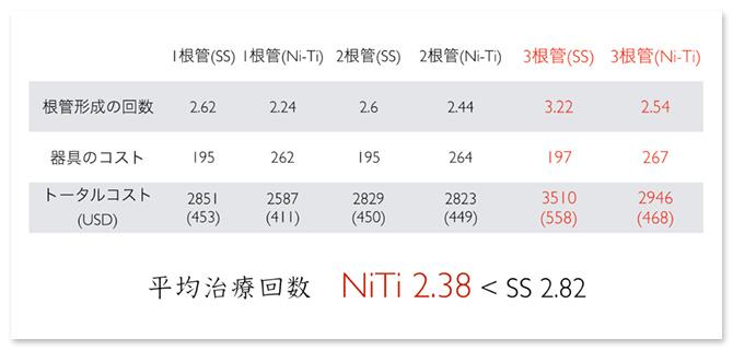 スウェーデンの調査結果によると、NiTiファイルを使うことで平均治療回数が減り、トータルコストが大幅に下がった