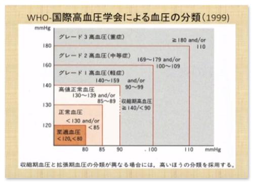 国際高血圧学会による血圧の分類